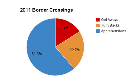 2011 border crossings