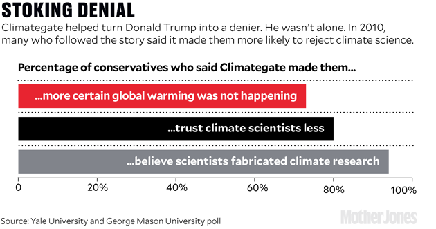 climate opinion stats