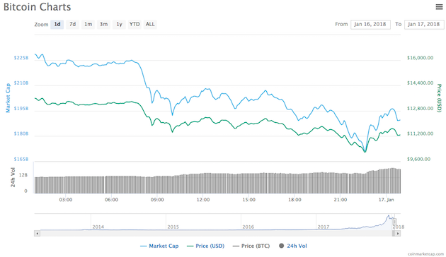 A chart showing the price of bitcoin over a 24-hour period