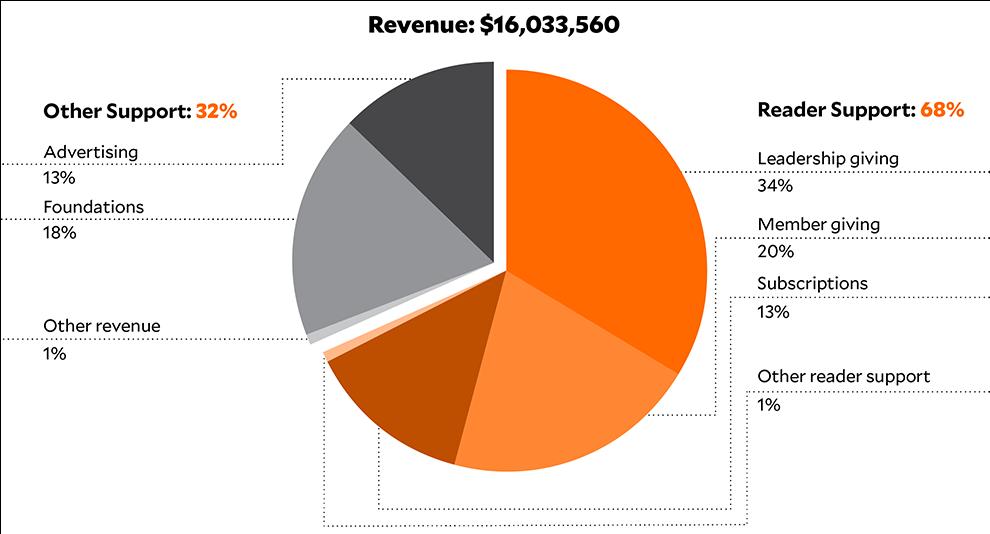Revenue FY 2017: $16,674,738