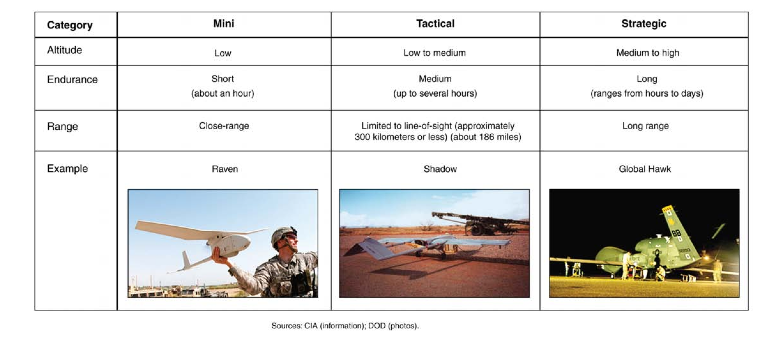 3 major types of drones