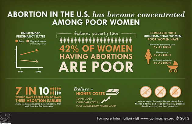guttmacher infographic abortion concentrated among poor women