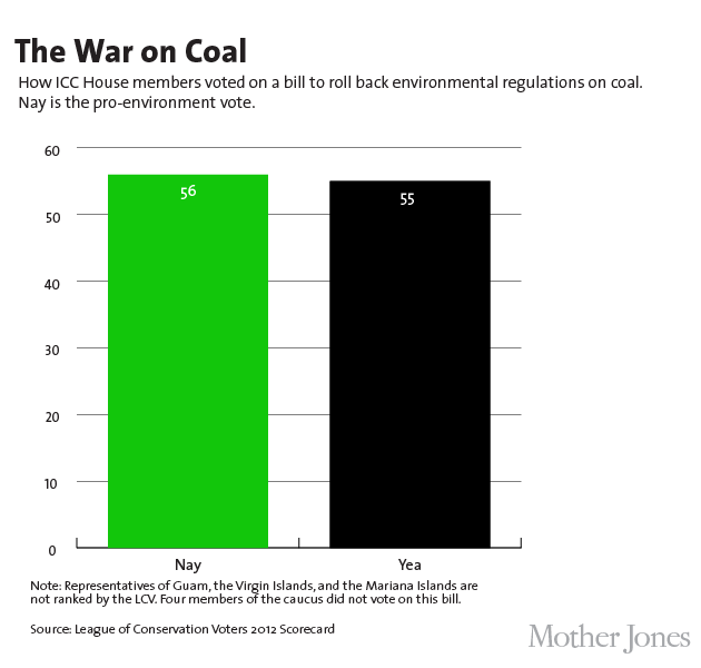 The War on Coal League of Conservation Voters