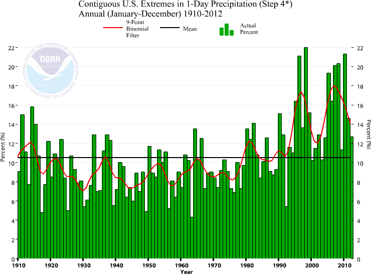 Chart showing extremes in one day U.S. precipitation events