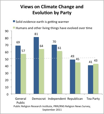 Science acceptance of Democrats, Republicans, and Tea Partiers.