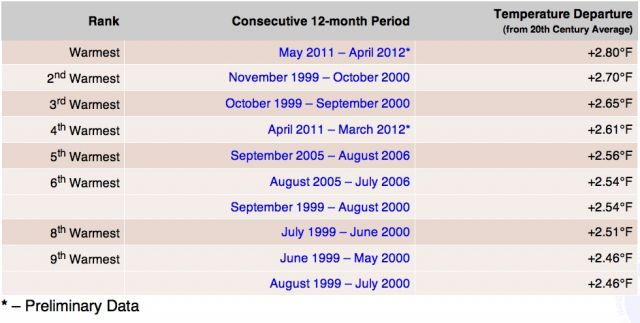 Ten warmest 12-month periods in contiguous US since 1895: NOAA/NCDC.
