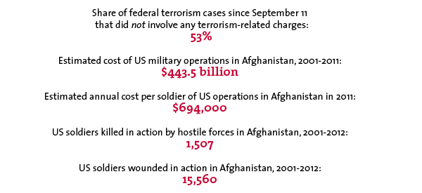 Share of federal terrorism cases since September 11 that did not involve any terrorism-related charges: 53% Estimated cost of US military operations in Afghanistan, 2001-2011: $443.5 billion Estimated annual cost per soldier of US operations in Afghanistan in 2011: $694,000 US soldiers killed in action by hostile forces in Afghanistan, 2001-2012: 1,507 US soldiers wounded in action in Afghanistan, 2001-2012: 15,560