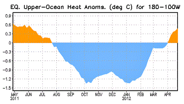 Heat anomalies central and eastern tropical Pacific: NWS/Climate Prediction Center