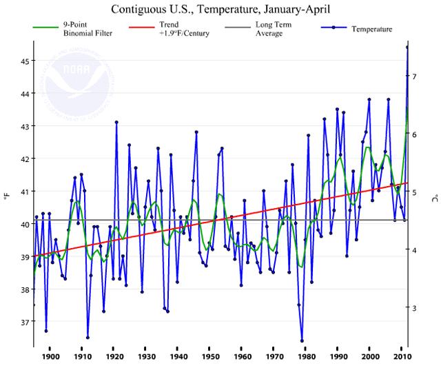 Contiguous US temperature January-April 1895-2012: NOAA/NCDC
