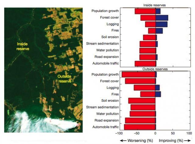 Comparison of ecological changes inside vs outside protected areas: Laurance, et al, Nature 2012 DOI:10.1038/nature11318