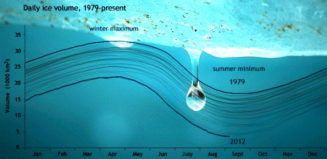 Daily Arctic sea ice volume in thousands of cubic kilometers 1979-Aug 2012: Photo by ironpoison via Flickr. Graph modeled ice volume data from the Polar Science Center at the University of Washington
