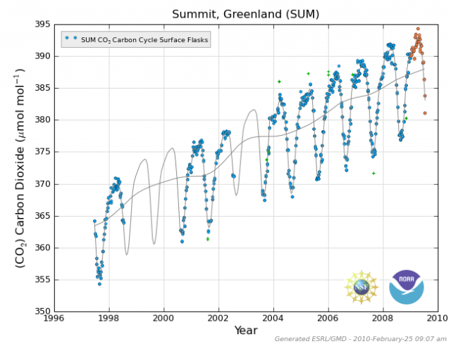Atmopsheric carbon dioxide measurements at Summit, Greenland, 1985-2010: NOAA | Earth System Reserach Laboratory