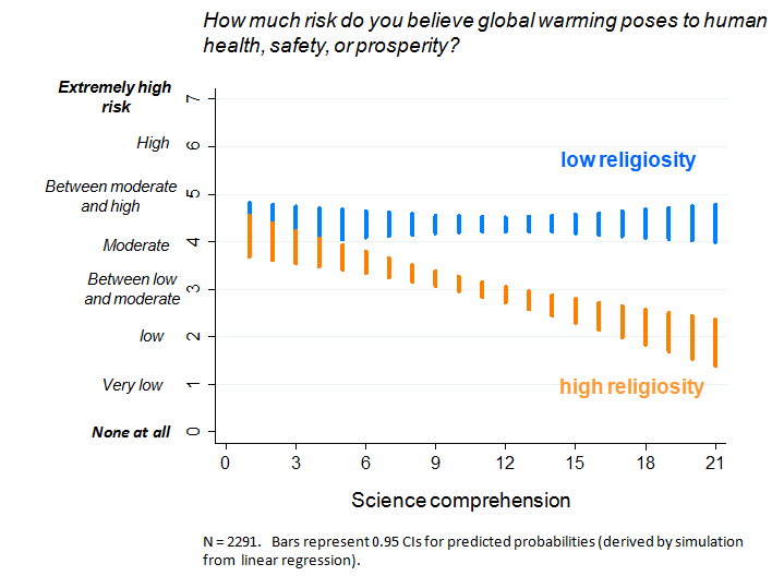 Among the highly religious, more science comprehension leads to less concern about global warming.