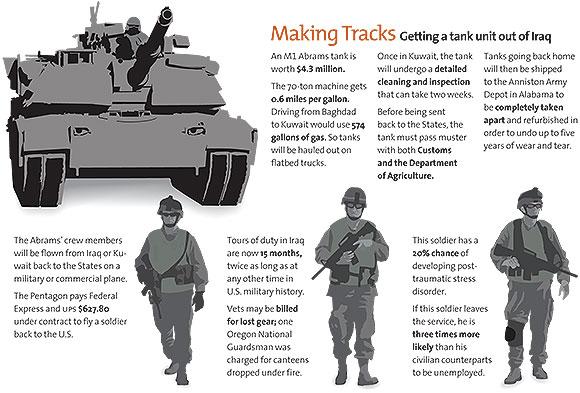 A chart detailing the logistics of getting a tank unit out of Iraq.