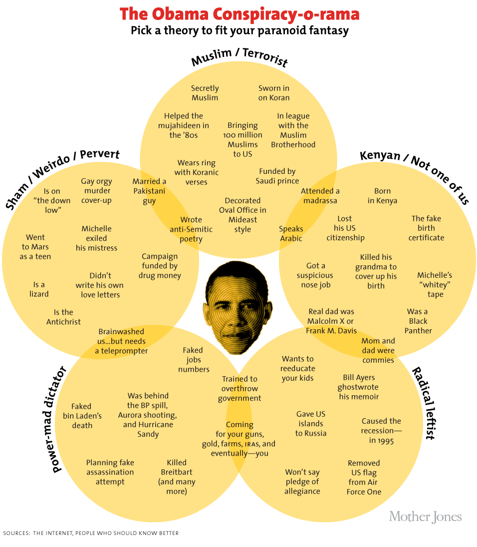 Venn diagram of Obama conspiracy theories