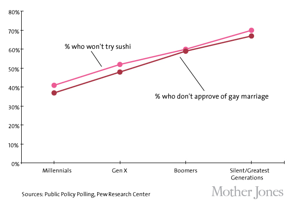 Sushi vs. gay marriage